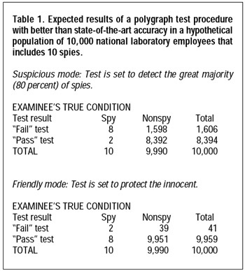 Table 2. Expected results of a polygraph test procedure with better than state-of-the-art accuracy in a hypothetical population of 10,000 criminal suspects that includes 5,000 criminals.
