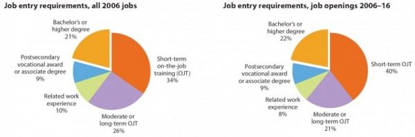 Job entry requirements, all 2006 jobs; Job entry requirements, job openings 2006Ð16