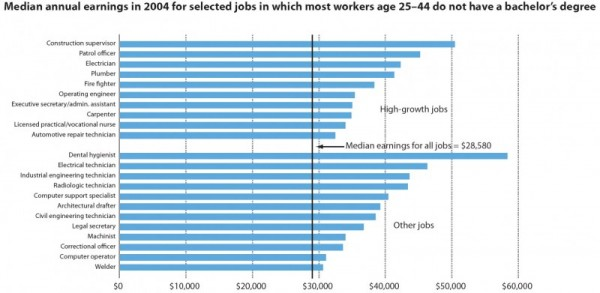 Median annual earnings in 2004 for selected jobs in which most workers age 25Ð44 do not have a bachelorÕs degree