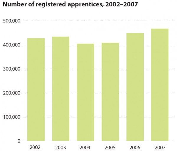 Number of registered apprentices, 2002Ð2007
