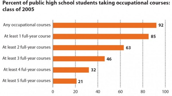 Percent of public high school students taking occupational courses: class of 2005