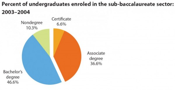 Percent of undergraduates enroled in the sub-baccalaureate sector: 2003Ð2004