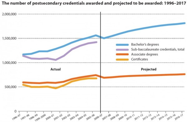 The number of postsecondary credentials awarded and projected to be awarded: 1996Ð2017