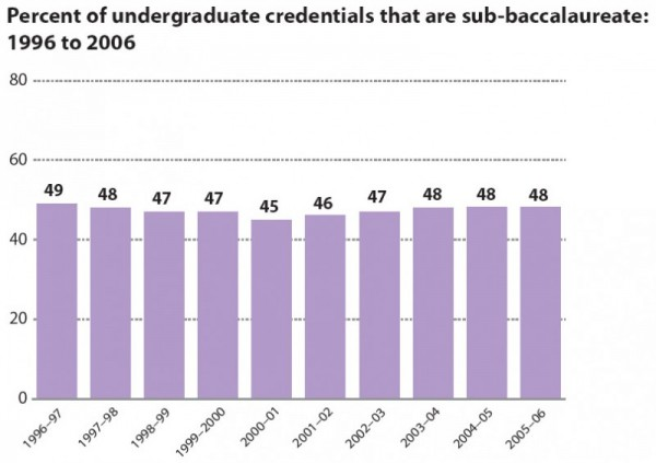 Percent of undergraduate credentials that are sub-baccalaureate: 1996 to 2006