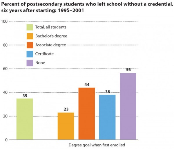 Percent of postsecondary students who left school without a credential, six years after starting: 1995Ð2001