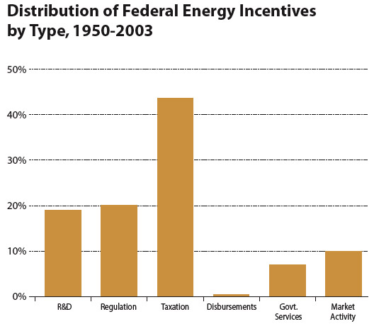 Distribution of Federal Energy Incentives by Type, 1950-2003
