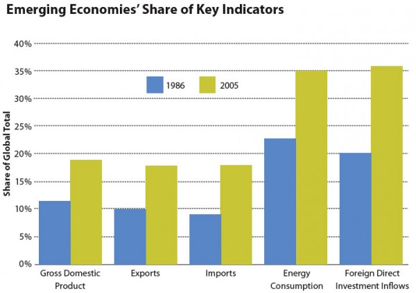 Emerging Economies' Share of Key Indicators