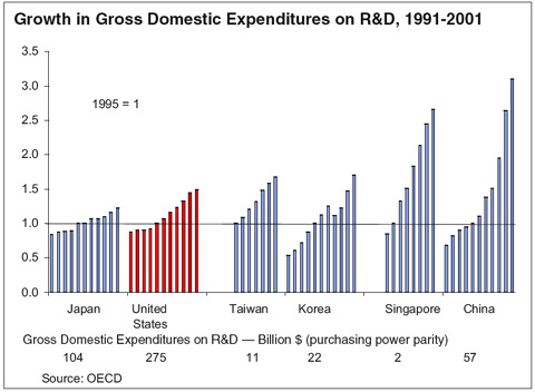 Growth in Gross Domestic Expenditures on R&D, 1991-2001