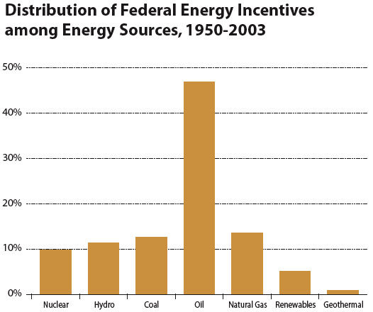 Distribution of Federal Energy Incentives among Energy Sources, 1950-2003