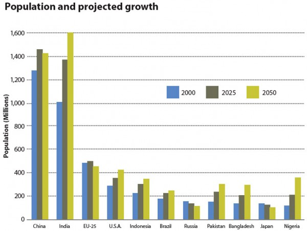 Population and projected growth