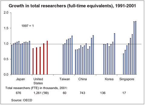 Growth in total researchers (full-time equivalents), 1991-2001