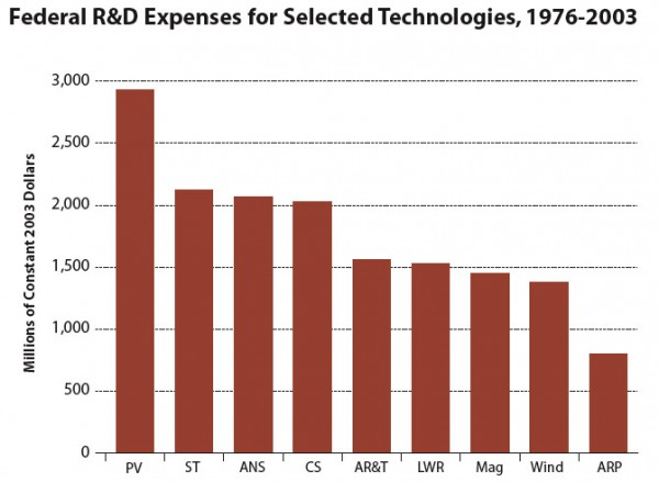 Federal R&D Expenses for Selected Technologies, 1976-2003