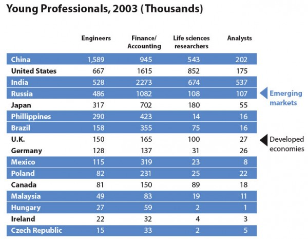 Young Professionals, 2003 (Thousands)