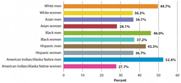 Ethnicity Percentage Image Mag