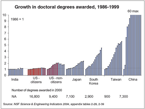Growth in doctoral degrees awarded, 1986-1999