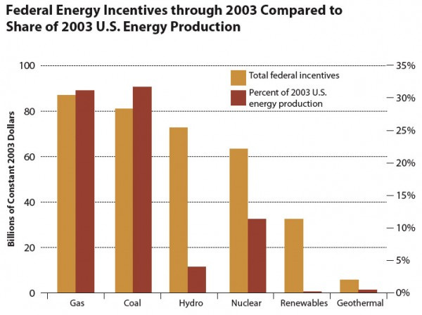 Federal Energy Incentives through 2003 Compared to Share of 2003 U.S. Energy Production