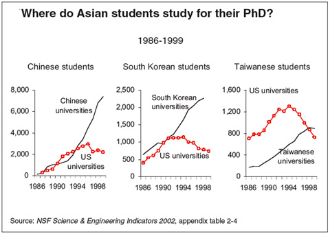 Where do Asian students study for their PhD?