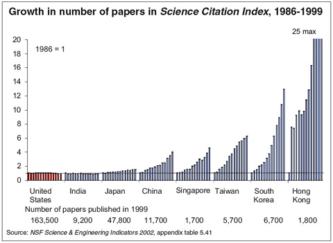 Growth in number of papers in Science Citation Index, 1986-1999