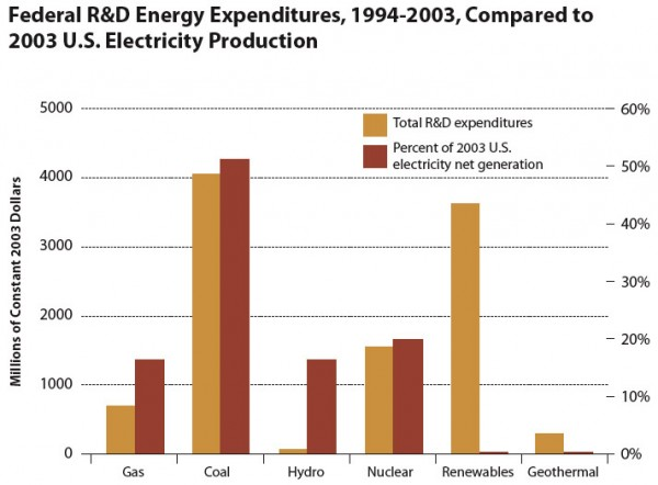 Federal R&D Energy Expenditures, 1994-2003, Compared to 2003 U.S. Electricity Production