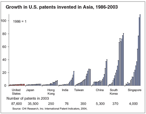 Growth in U.S. patents invented in Asia, 1986-2003
