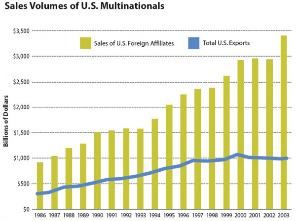 Sales Volumes of U.S. Multinationals