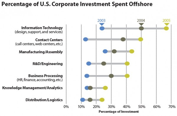 Percentage of U.S. Corporate Investment Spent Offshore