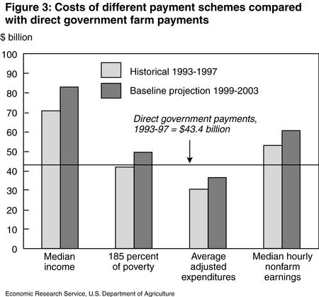 for environmental payments to act efficiently as a vehicle for farm income  support, there must be good congruence between where small and financially