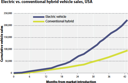 No Time For Pessimism About Electric Cars Issues In Science And