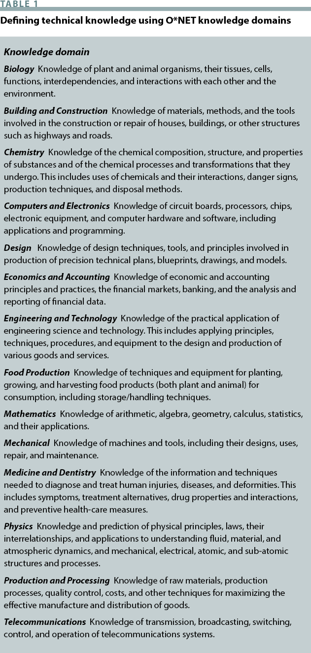 Issues | Issues in Science and Technology | Page 4