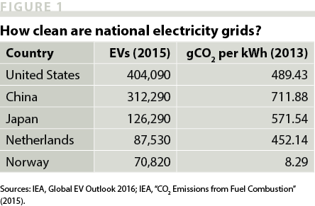 Electric Vehicles: Climate Saviors, or Not? | Issues in