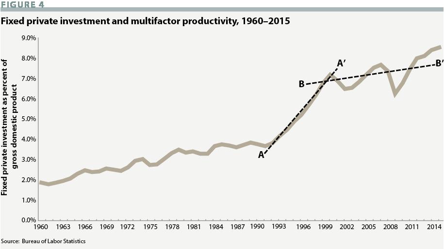 export led economy
