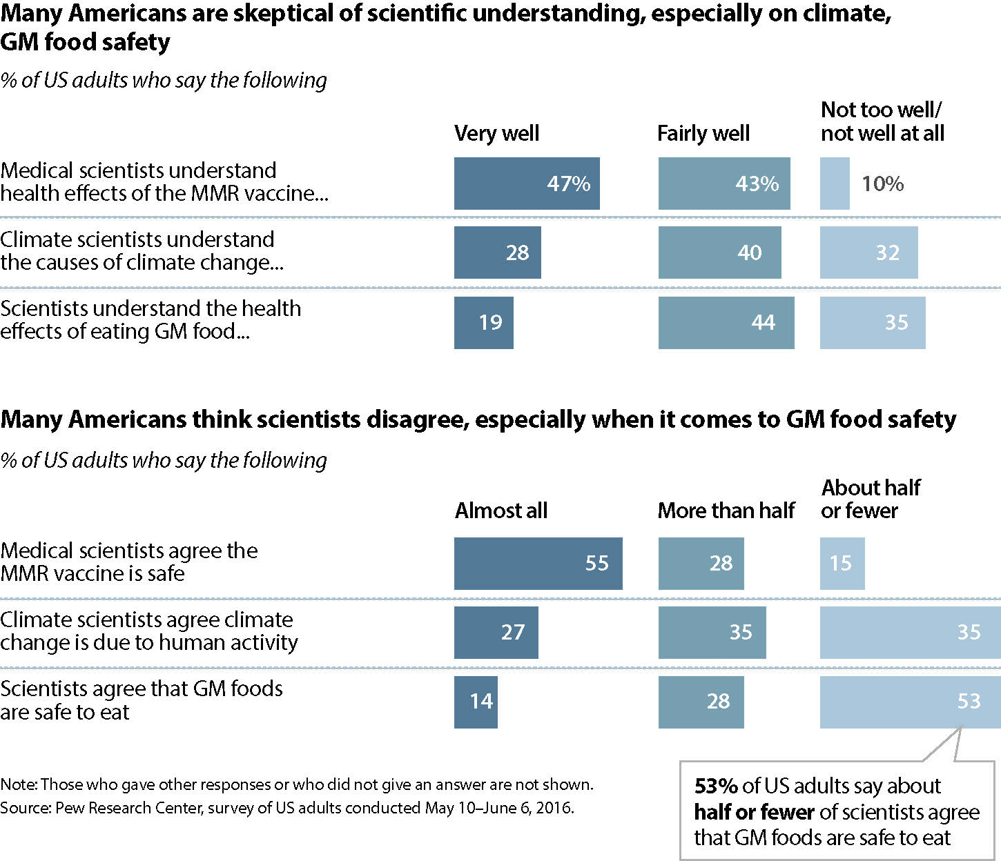 half or fewer of people see the best available scientific evidence as routinely influencing scientific research in these domains