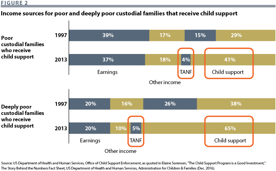 Child Support in the Age of Complex Families | Issues in