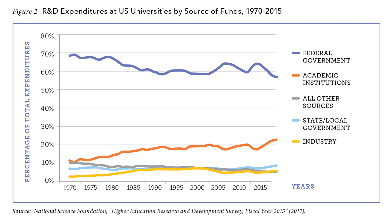 Issues issues in science and technology as figure 2 indicates since the 1970s universities have significantly expanded their contribution to the overall research funding fandeluxe Choice Image