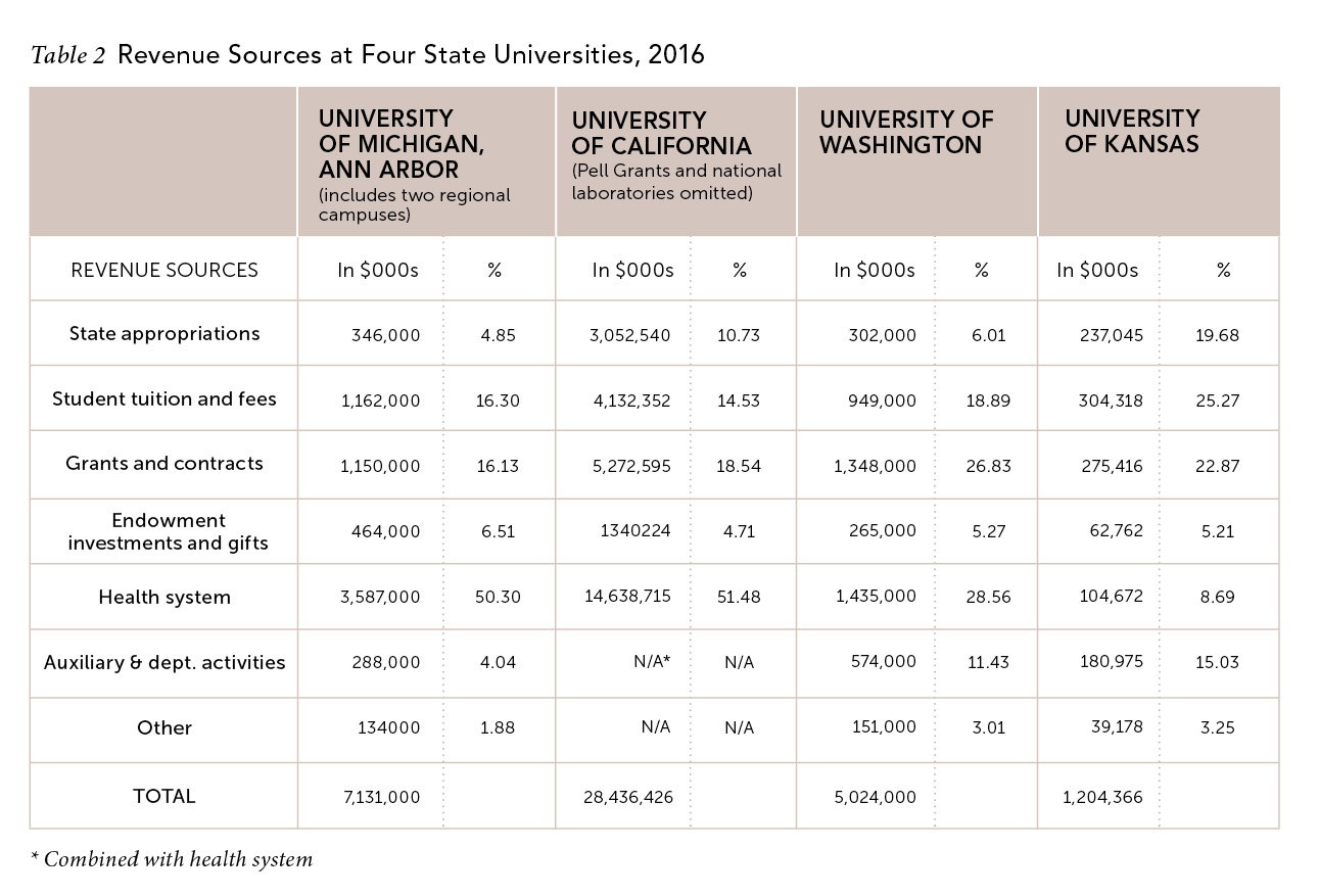 Issues issues in science and technology a review of state appropriations in 2016 finds that with an average 3 increase over eight years and a median of 0 many states are still not funding fandeluxe Choice Image
