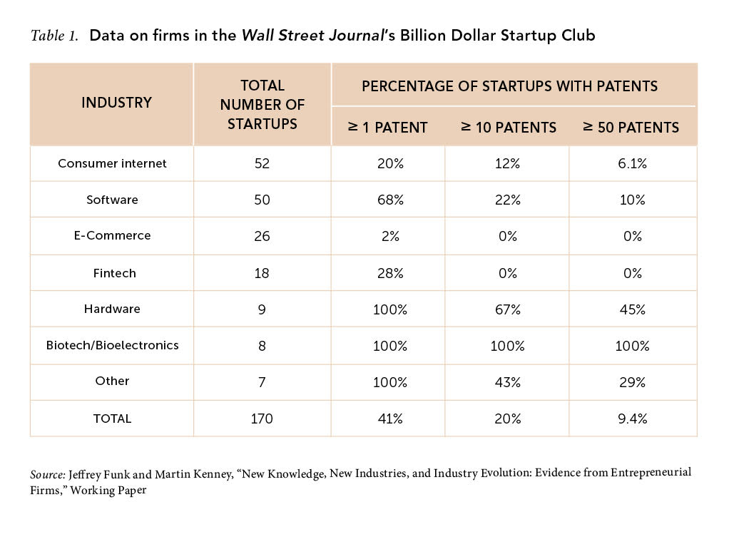 Table 1. Data on firms in the Wall Street Journal's Billion Dollar Startup Club