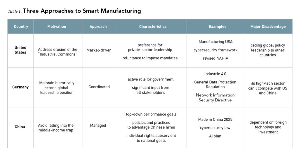 Three Approaches to Smart Manufacturing
