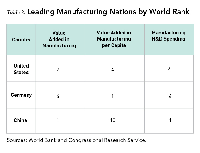 Leading Manufacturing Nations by World Rank