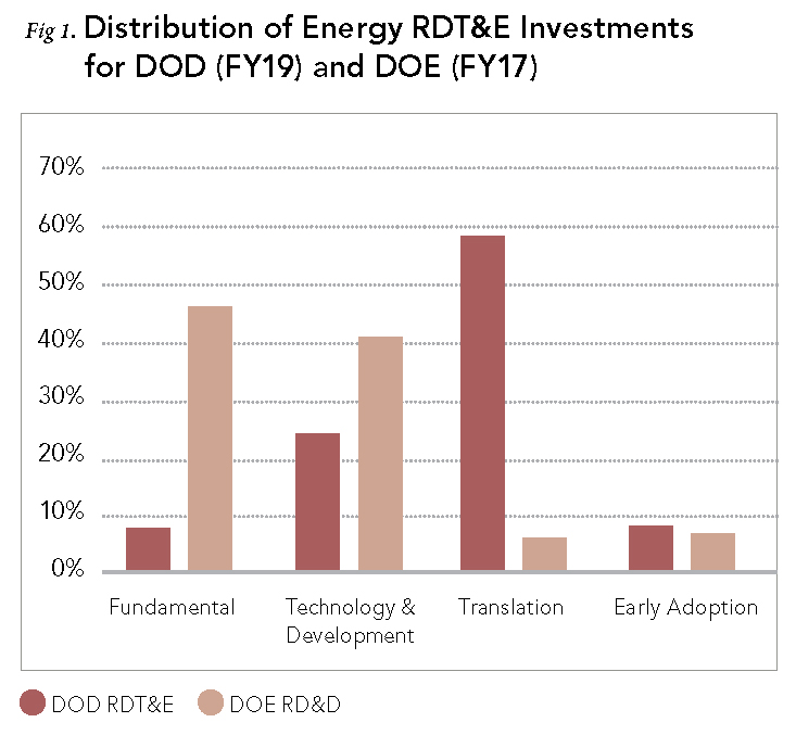 Fig. 1: Distribution of Energy RDT&E Investments for DOD (FY19) and DOE (FY17)