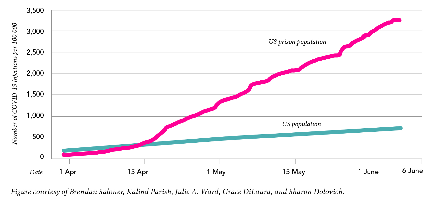 Figure 1: COVID-19 in US Prisons and the General Population