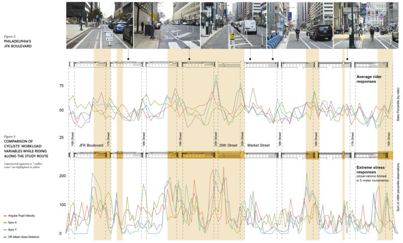 Figure 2. PHILADELPHIA'S JFK BOULEVARD  Figure 3. COMPARISON OF CYCLISTS' WORKLOAD VARIABLES WHILE RIDING ALONG THE STUDY ROUTE