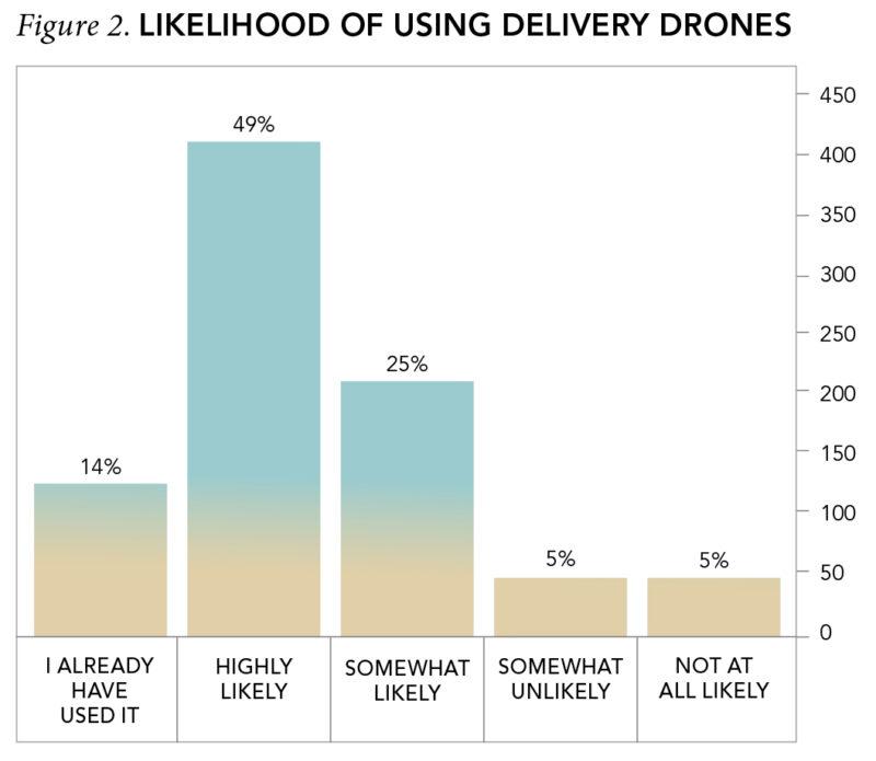 Figure 2. Likelihood of Using Delivery Drones