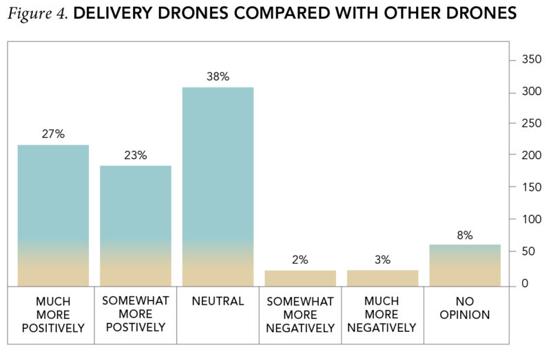 Figure 4. Delivery Drones Compared With Other Drones