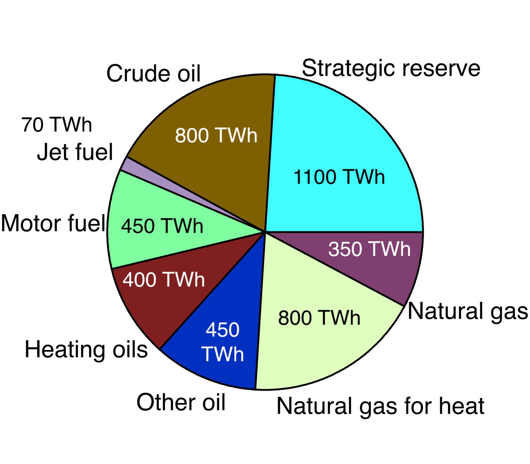 Approximate US energy storage